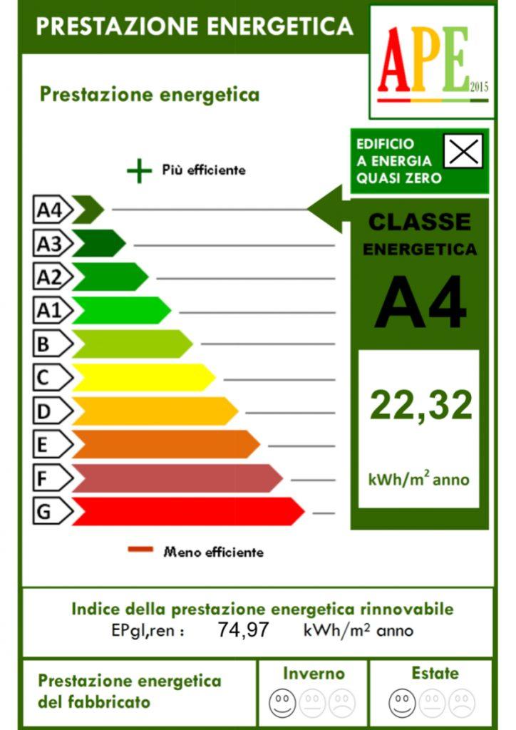 Classe energetica edifici, case ecologiche passive in classe a4 ...